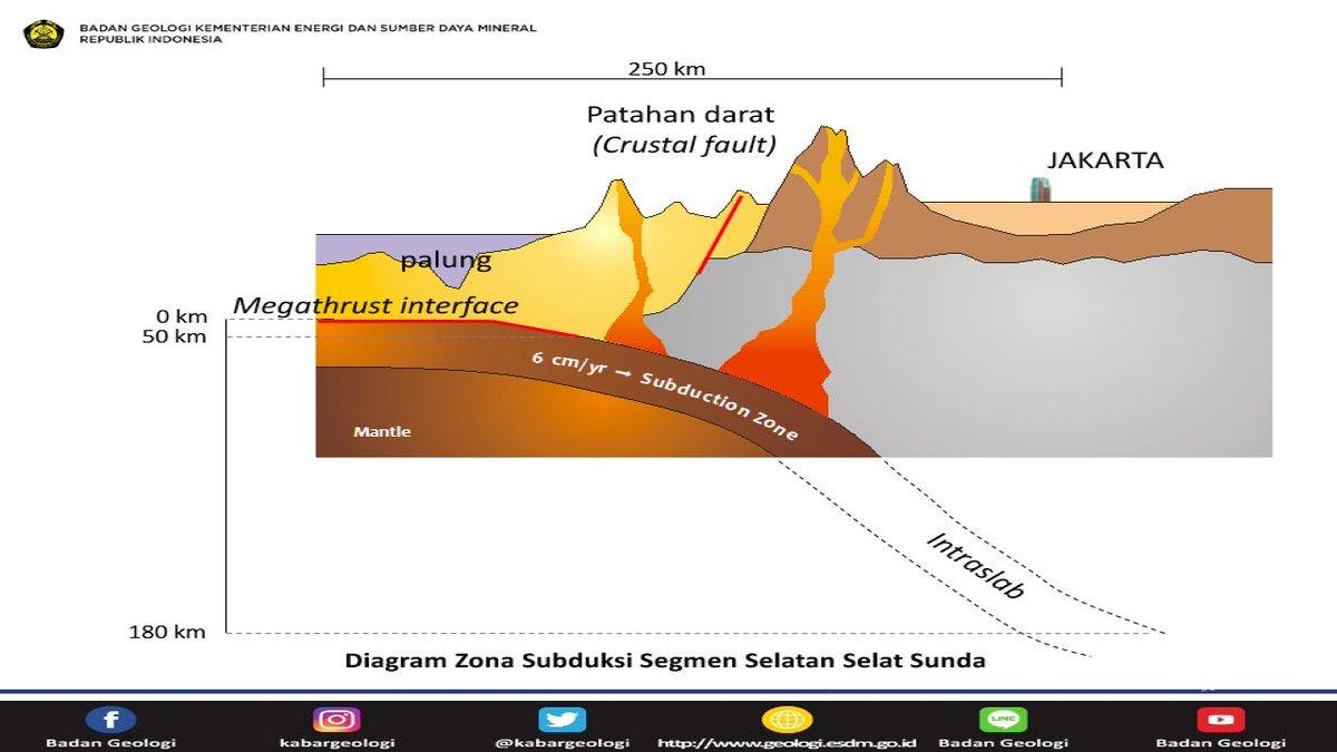 Badan Geologi Sur Twitter 5 Gempa Bumi Ini Menimbulkan Kerusakan Di Wilayah Jakarta Serta Kota Kota Lain Di Jawa Barat Dan Lampung Sumber Gempa Bumi Berskala Besar Berpotensi Terjadi Di Sekitar Jakarta