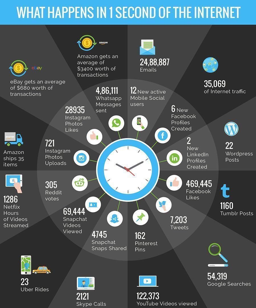 This is what happens in 1 second on the #Internet #DigitalMarketing #SMM #IoT #GrowthHacking #SEO #innovation #startups #CX #AI #SXSW