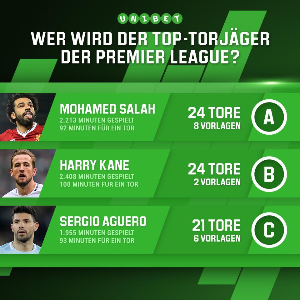 Diese Torjäger schenken sich nichts in der @premierleague ⚽🔥 Doch wer hat am Saisonende die meisten Treffer auf dem Konto? A = Mohamed #Salah B = Harry #Kane C = Sergio #Aguero