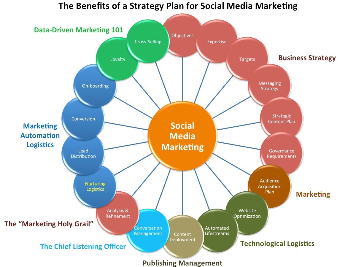 social media marketing plan Creating your social media marketing plan doesn't need to be painful here's a six-step guide on how to create an effective strategy for your business.