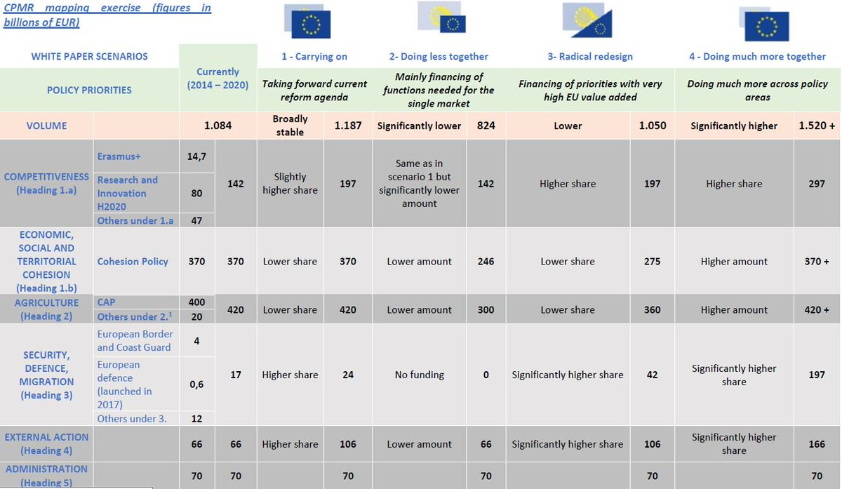 Nick brookes on twitter what do the different options put what do the different options put forward by ec commission on 14 february on future eubudget mean see cpmreurope mapping exercise on eubudget biocorpaavc