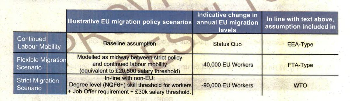 Still. Well have won the splendid prize of sorting out immigration. It will fall about 10% of its pre-Ref figure.