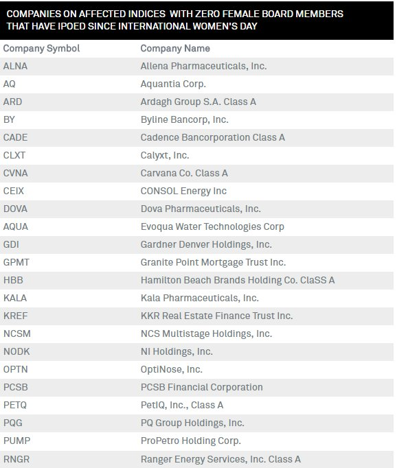 Riva Gold On Twitter Out Of The 82 Companies That Had An Ipo In