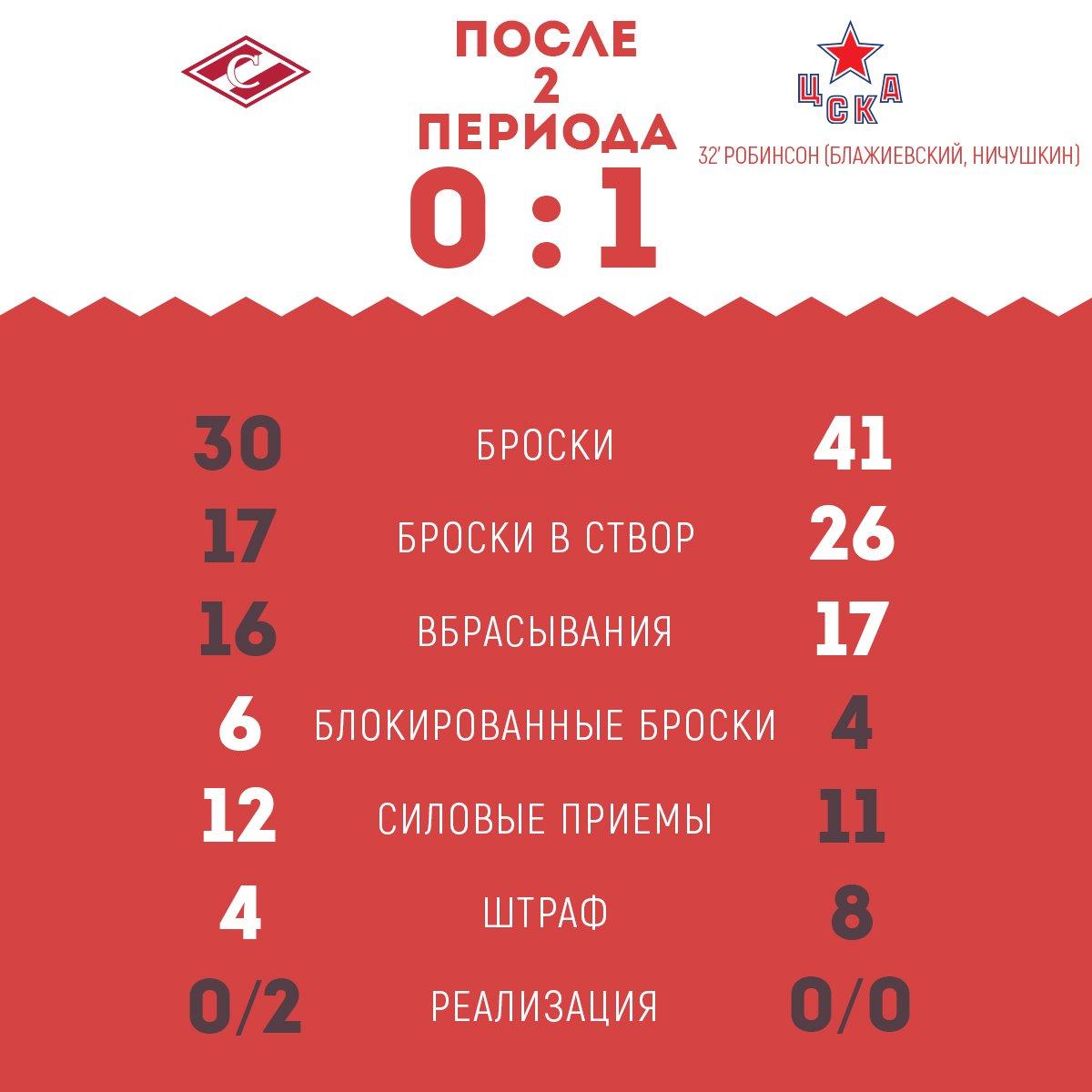 Статистика 4-го матча 1/8 финала Кубка Гагарина «Спартак» vs ЦСКА после 2-го периода