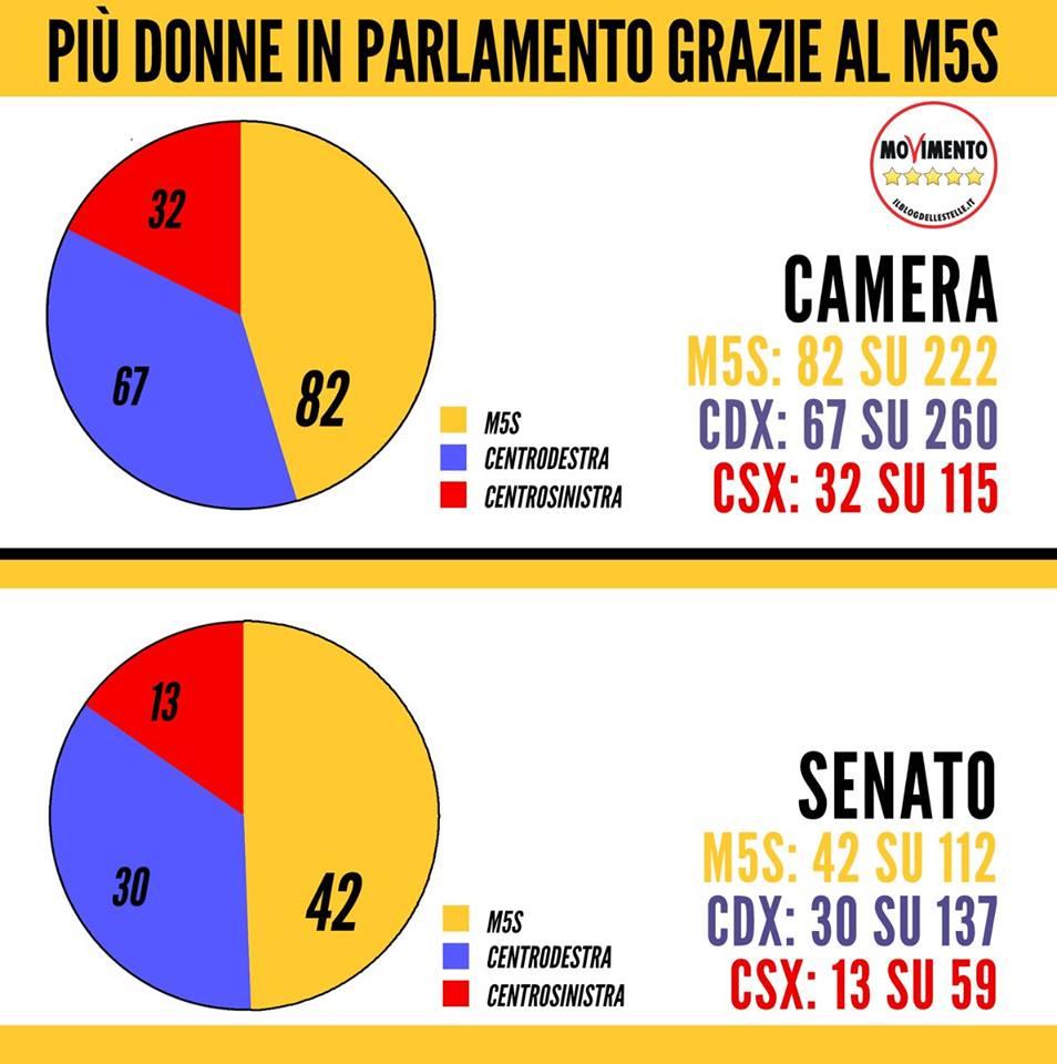 .@Mov5Stelle Più donne in Parlamento gra...
