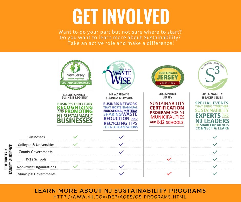 Nj Sustainable Business Registry On Twitter If Youre A Nj Green
