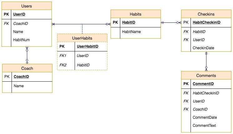 Draw on twitter entity relationship diagrams erd or er models here is how to create them in httpdraw httpsaboutdrawentity relationship diagrams with draw io erd free database schemapicitter ccuart Images