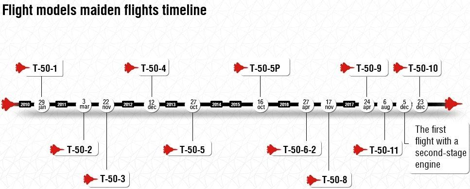 مقاتله Sukhoi T-50 PAK FA سيتغير اسمها الى Su-57  - صفحة 3 DXyEqP1W0AAoLvY