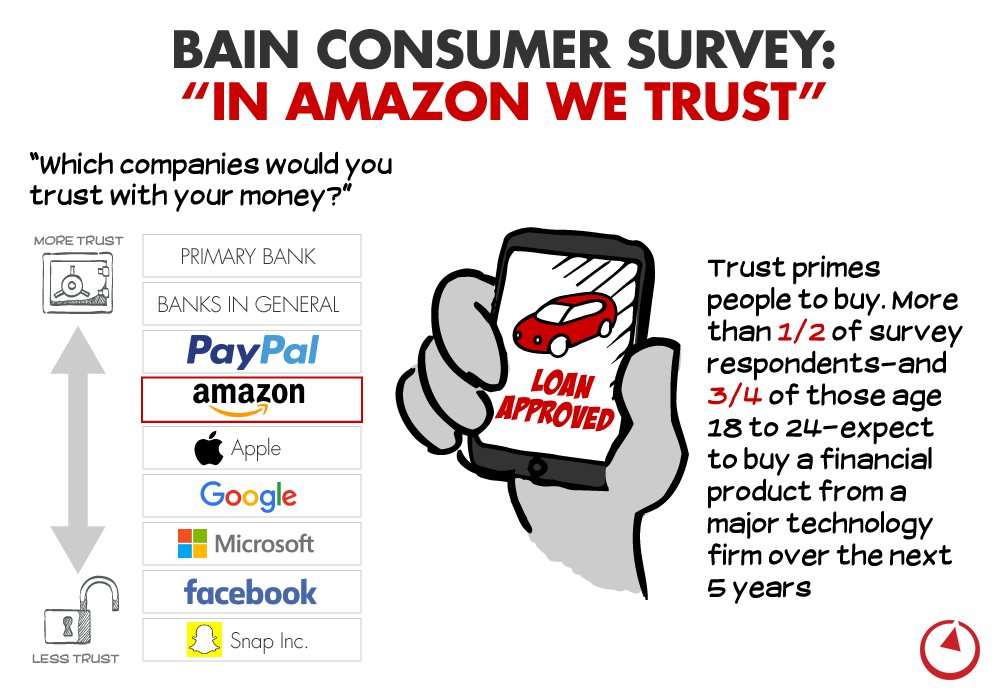 Bain Insights On Twitter Infographic Us And Uk Consumers Ranked