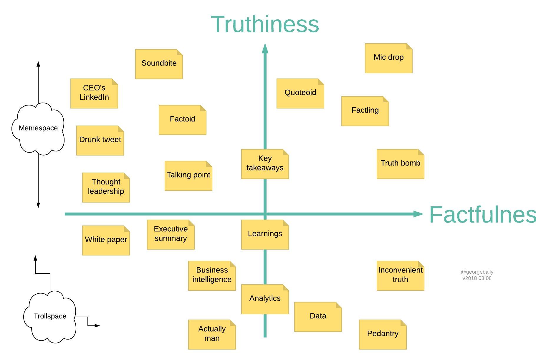quadrant on truthiness vs factfulness