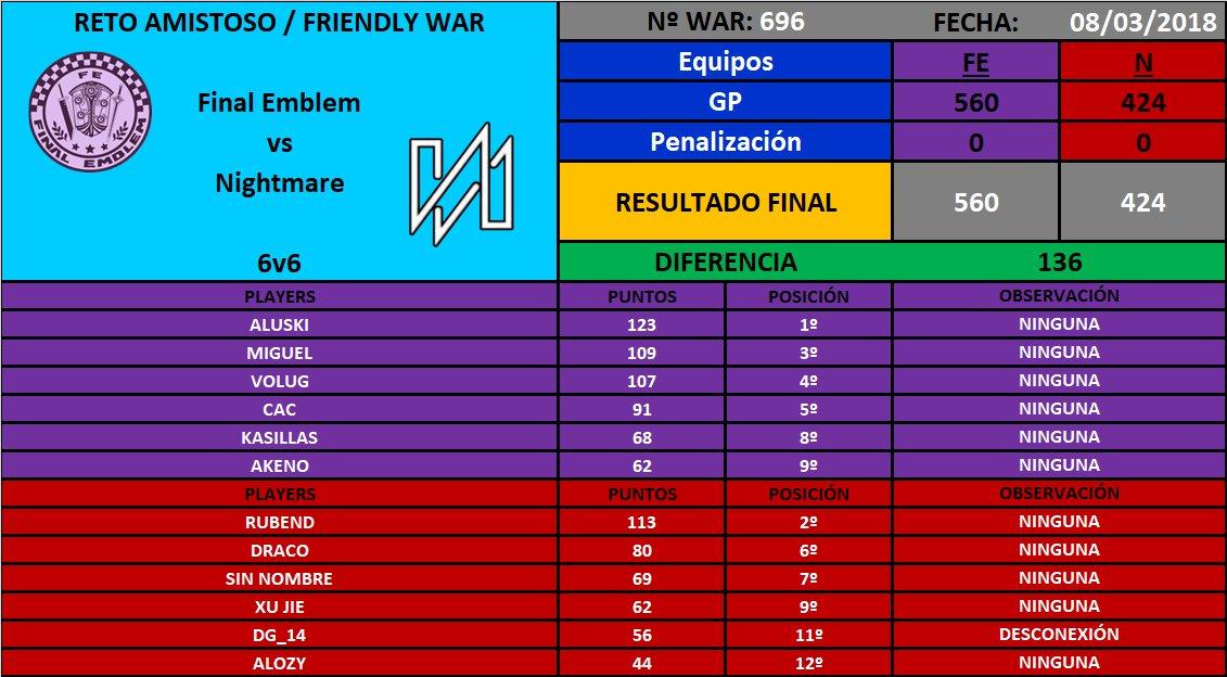 [War nº696] Final Emblem [FE] 560 - 424 Nightmare [N] DXyxHspXUAANGZf