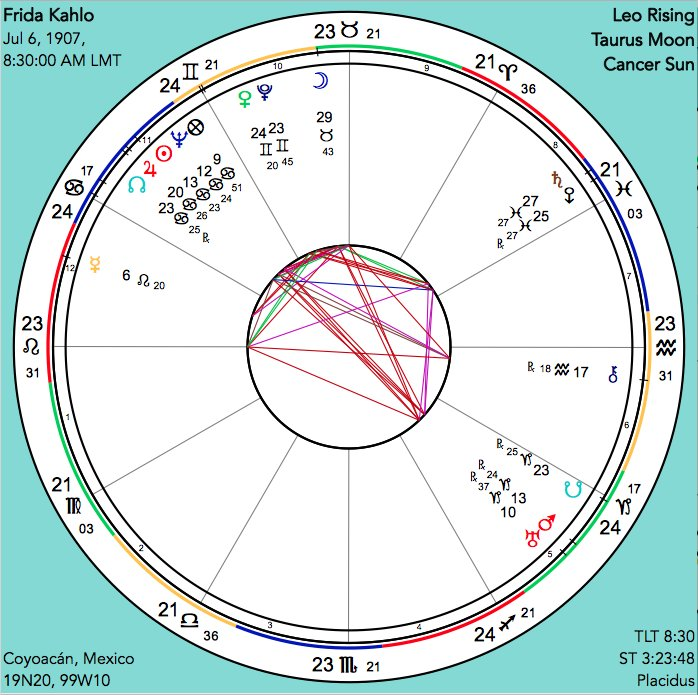 Astrograph Astrology on Twitter: