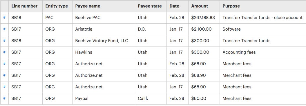 Former Rep. Jason Chaffetz, R-Utah, closes his campaign account by transferring $267k to his leadership PAC: https://t.co/1nMSLm1Zpu
