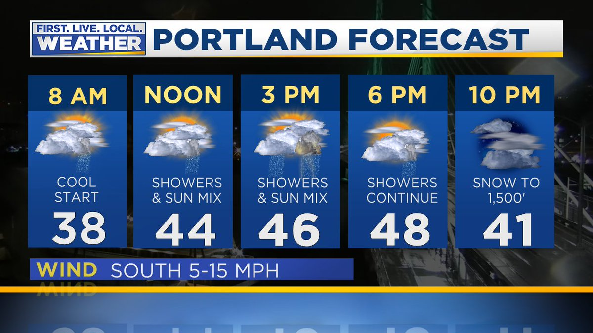Did you wake up to any snow? Cold weather has settled in, and many areas are in the 30s this morning. Andy Carson has the full local forecast on Good Day Oregon.  Keep up with the latest @fox12weather at https://t.co/CKfjIChs75.