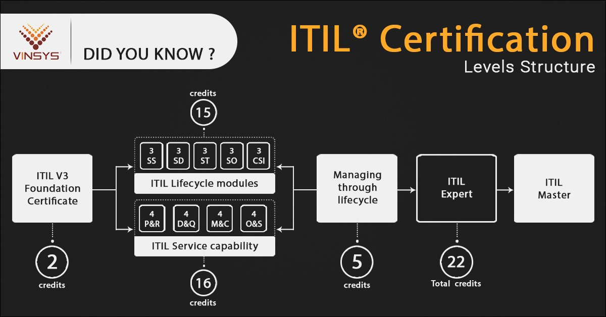 Vinsys On Twitter Level Of Itil Certification Join Our Itil