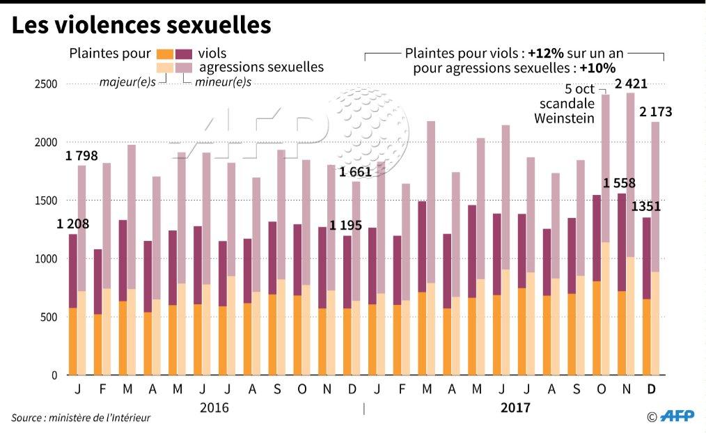 Violences sexistes et sexuelles: le projet de loi s'attire déjà les critiques https://t.co/EpQPPg97Vs #AFP