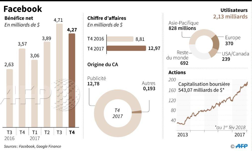 #deletefacebook Mis en cause dans l'utilisation de données de millions d'utilisateurs à leur insu, Facebook est en pleine tempête: campagne de désabonnement, chute de 10% du cours de Bourse, ouverture d'enquêtes et plaintes en nom collectif https://t.co/MUY9uOW9hY #AFP