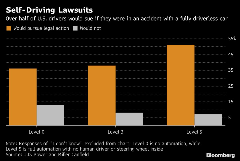 More than half of Americans say they would pursue legal action if they were injured in a collision with driverless car https://t.co/LAIRVkukkU
