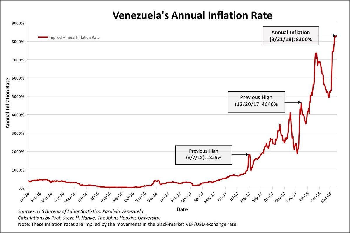 Venezuela's annual inflation rate for today, 3/21/18, is 8300%. This is a new all-time high.