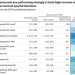 There's not any correlation between turnout and how well Democrats are doing in special elections. They're overperforming in both high-turnout and low-turnout elections. https://t.co/zh38Q2t6ab