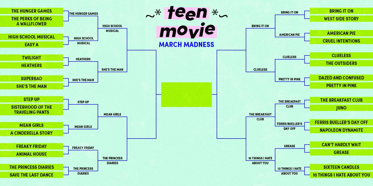 The ~*TeEn MoViE*~ March Madness competition is really heating up!  Vote for your favorites of round 3 in the following tweets so we can see what's the BEST teen movie of all time🍿