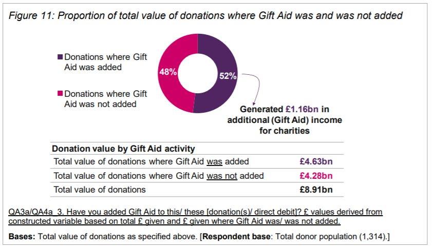 Nfs donate nfsuk twitter to uk charities do not add gift aid when they could have done negle Image collections