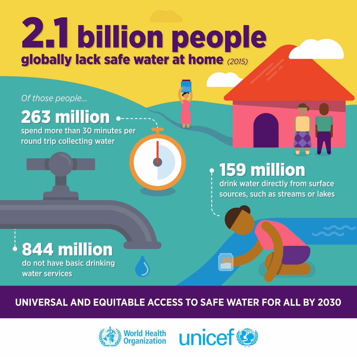 Today is #WorldWaterDay💧  2.1 billion people lack safe water at home, putting them at risk of: Cholera Diarrhoea Dysentery Hepatitis A Typhoid Polio https://t.co/Mc0eHtkrNG