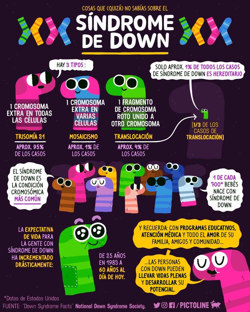 21 de Marzo - Día del Síndrome de Down