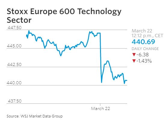Tech stocks drag global markets lower on Thursday; trade worries linger https://t.co/L7S9yjUcuv https://t.co/63NyOPIwoG
