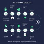 Image for the Tweet beginning: The story of Edgeless..we have