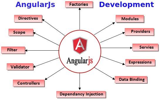Best AngularJS development company NetTechnocrats IT Services, hire angularjs developer for website & mobile application development services. Visit:  https:// goo.gl/6KeXuM     #AngularJsDevelopment #WebDevelopment #WebApplicationDevelopment<br>http://pic.twitter.com/d2XQBfK2gl