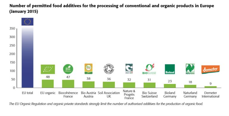 test Twitter Media - 2017 report finds young children exposed to cocktail of #pesticides. https://t.co/hmhI8OfO33 Time to go #biodynamic (see graph!) https://t.co/t1NIbObyZr
