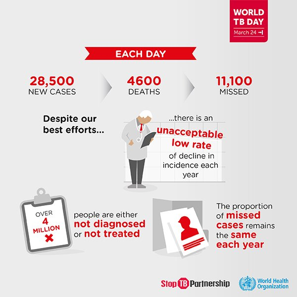 Do you know how many people die from tuberculosis each day? #WorldTBDay2018 #EndTB @WHO