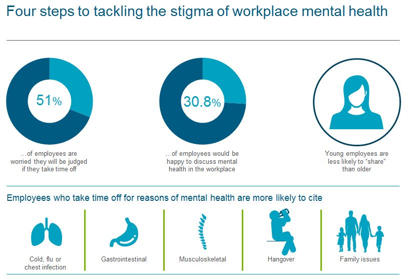 Alistair Dornan On Twitter Is Workplace Stigma Any Different To