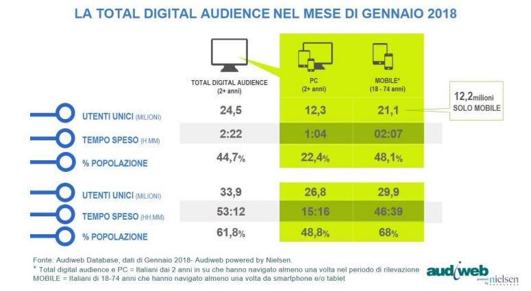 #Audiweb: a gennaio 24,5 mln gli #italiani in #Rete ogni #giorno, la metà solo da mobile – INFOGRAFICHE   http:// www.primaonline.it/2018/03/22/268982/dati-audiweb-gennaio/ con una quota di #donne leggermente superiore a quella degli uomini e i più giovani, dai 18 ai 34 anni  - Ukustom