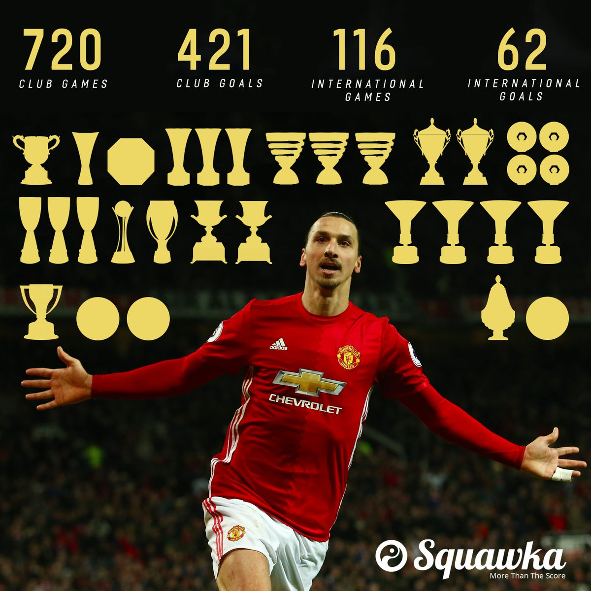 Squawka Football On Twitter Zlatan Ibrahimovic S Career So Far 730 Games 421 Goals 116 Caps 31 Trophies The Next Chapter Awaits