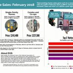 Properties typically stayed on the market for 37 days in February, which is down from 41 days in January. https://t.co/jtdMNuckD5 #NAREHS