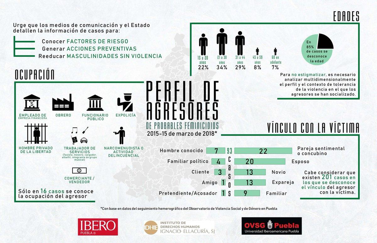 IDHIE IBERO Puebla (@Idhie_Iberopue) | Twitter