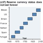 Reserve currency status does not last forever (fixed)