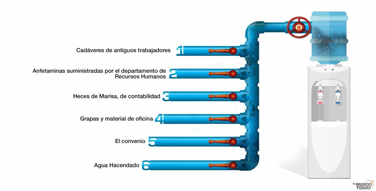 ¿Qué lleva el agua embotellada de la oficina? https://t.co/NaPMoImGPK #DiaMundialdelAgua