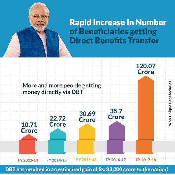 Rapid Increase in Number of Beneficiarie...