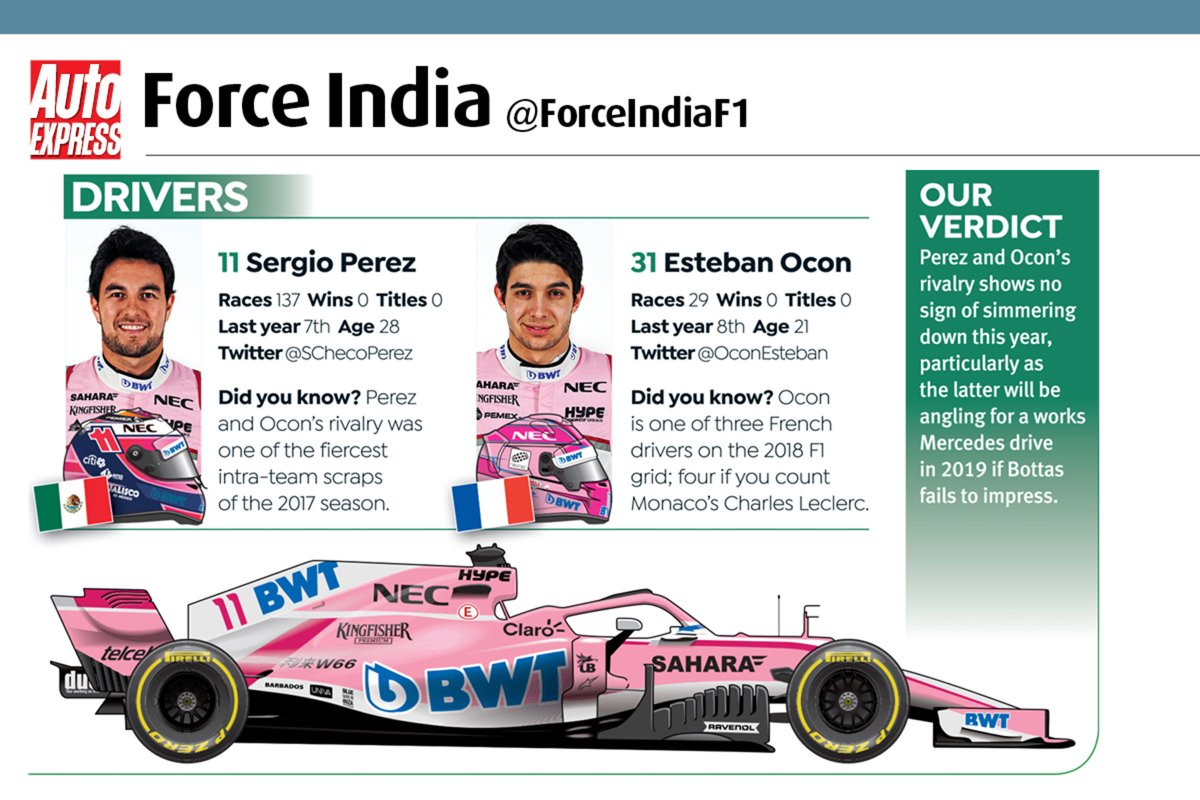 Last year's surprise package was @ForceIndiaF1, who were the best of the rest in 2017. Can @SChecoPerez and @OconEsteban improve again this year? https://t.co/luzRS8TSox