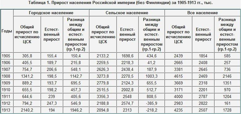 системе статистика российской империи они решили