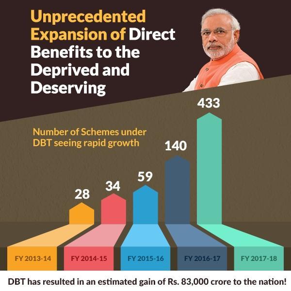 Unprecedented Expansion of Direct Benefi...