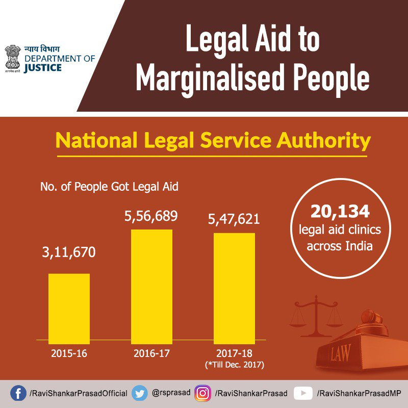 Access to legal aid is being provided to the marginalised people through the wide expansion of legal aid clinics across India. #JusticeForAll