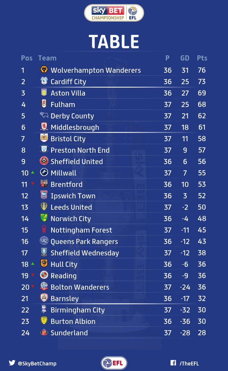 One point for @NFFC. One point for @dcfcofficial. The @SkyBetChamp standings now look like this. 👇