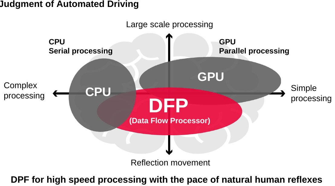 David schor on twitter the partnership is fairly old but the car but the car human interface project denso is working on where they have been bragging about their data flow processor very carefully never sciox Images