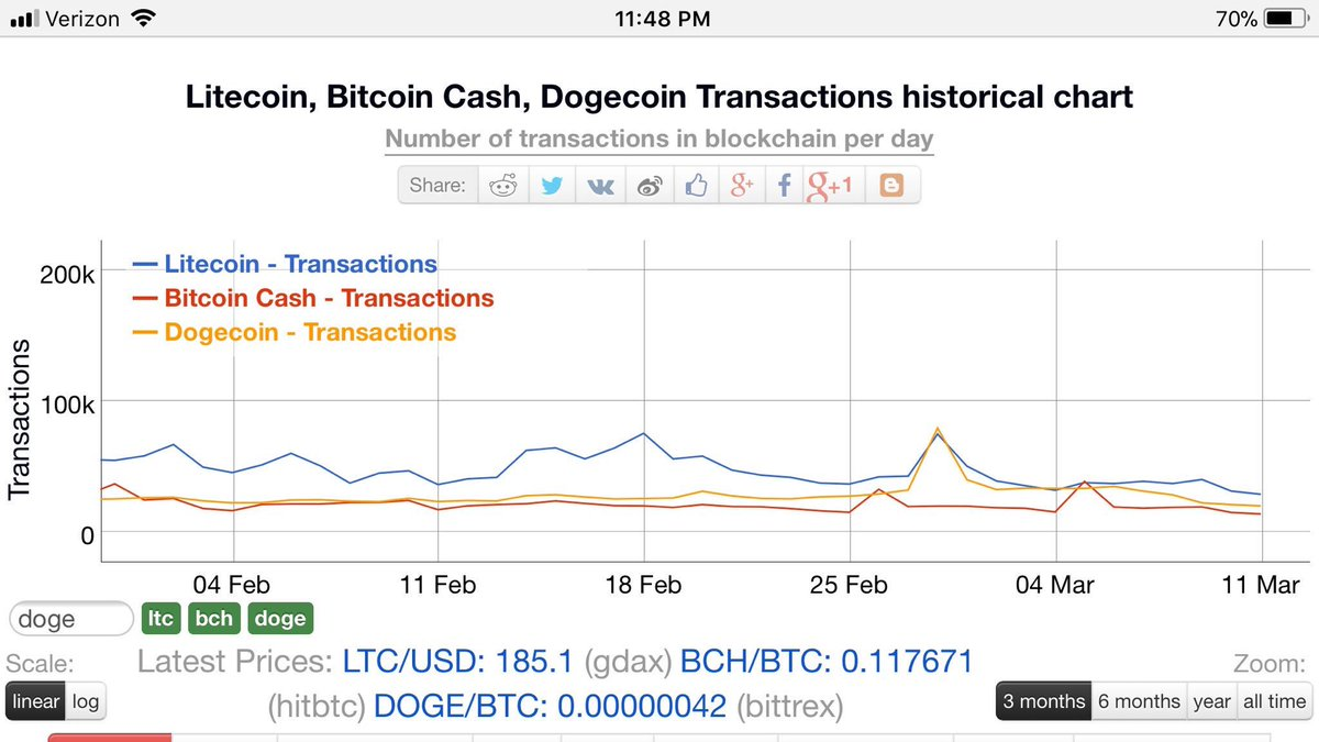 How To Buy Bitcoin With Dogecoin Bitcoin Size