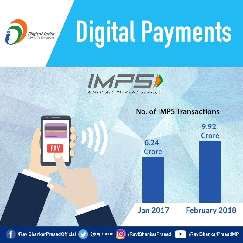 Increase in the No. of transactions through IMPS in the last one year shows that digital payments are growing rapidly and has become a popular preference for the people of India. #DigitalIndia