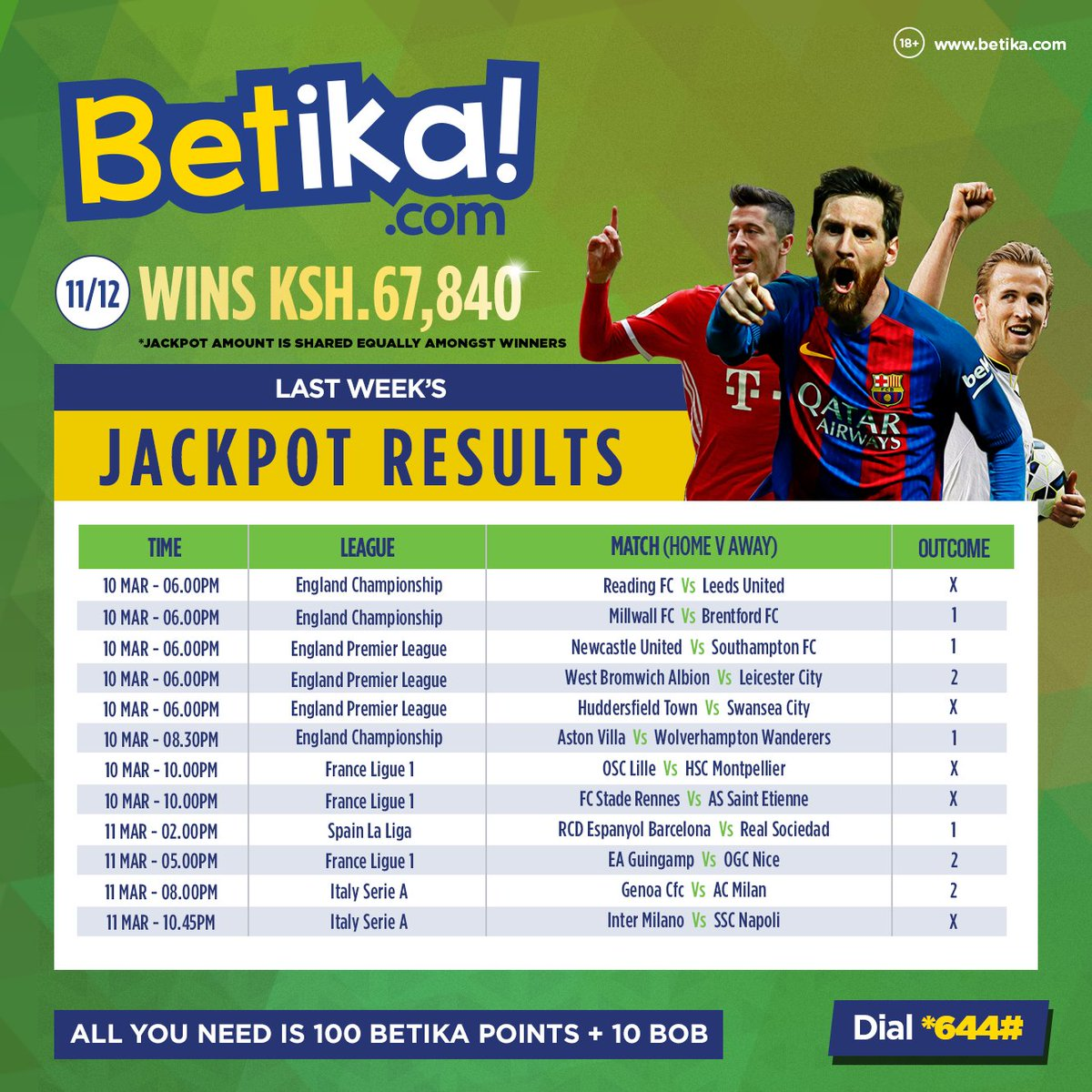 """Betika on Twitter: """"Here are this weekend's Jackpot results.  Congratulations to those who correctly predicted 11/12 games. Bonus reward  to brighten up this blue Monday #JukwaaLaMabingwa… https://t.co/AdyI0cTafF"""""""